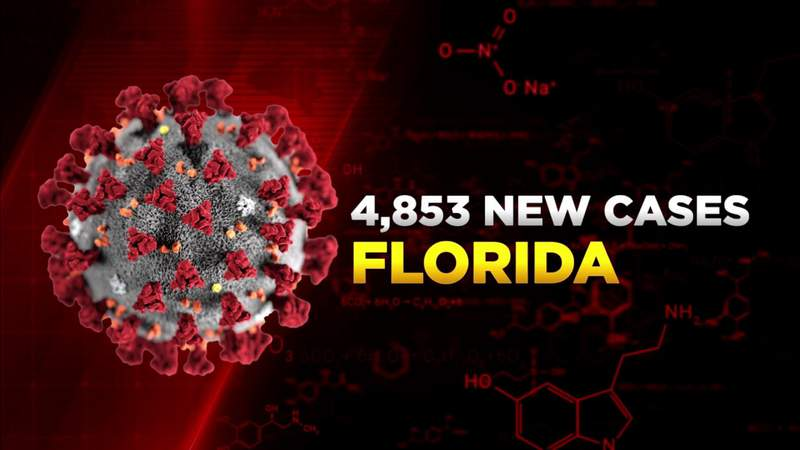Florida confirms 4,853 new COVID-19 cases Wednesday
