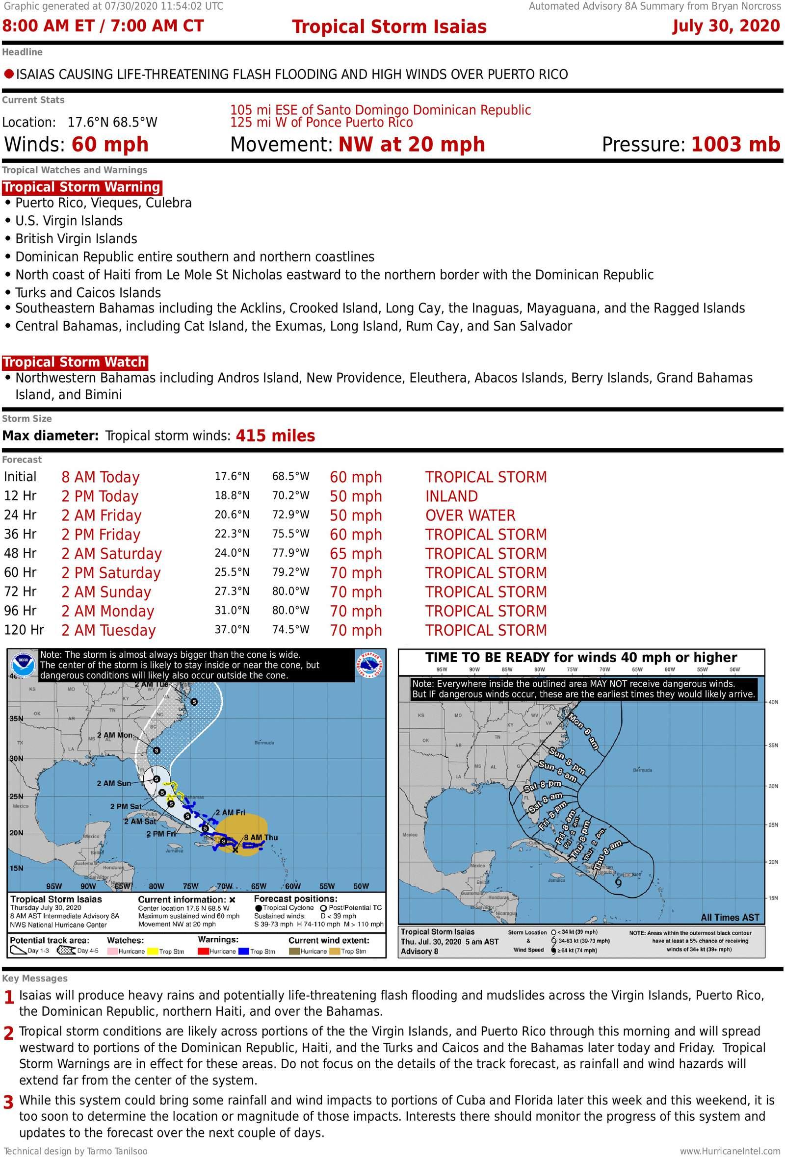 Tormenta tropical Isaias, 8 am jueves aviso.