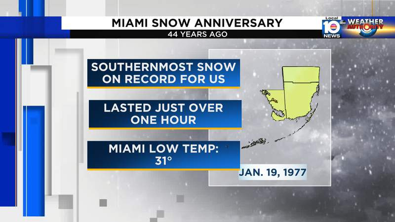 January 19, 1977 is remembered as the day it snowed in Miami.