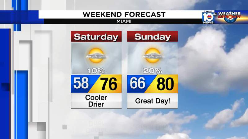 Cooler start to the weekend in South Florida