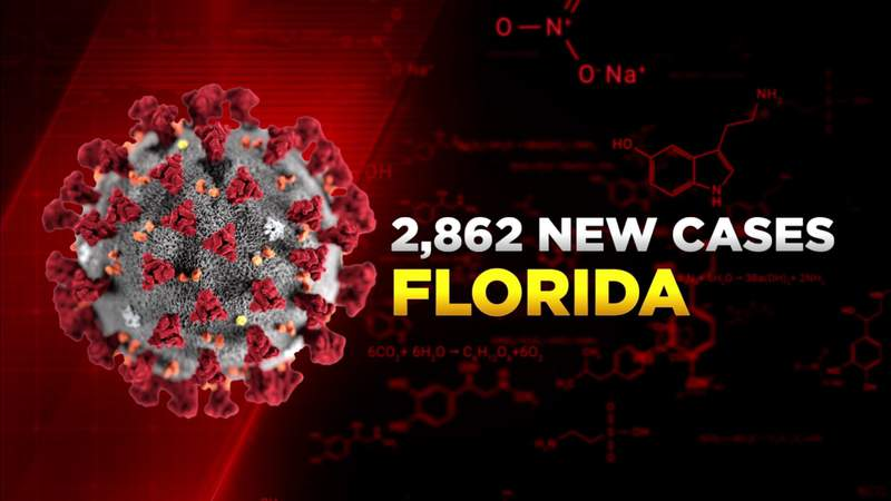 Florida reports 2,862 new COVID-19 cases Monday