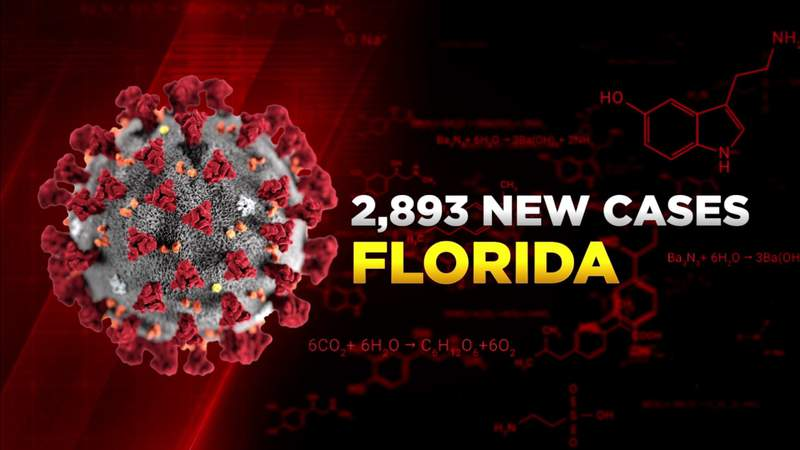 Florida again adds fewer than 3,000 new COVID-19 cases