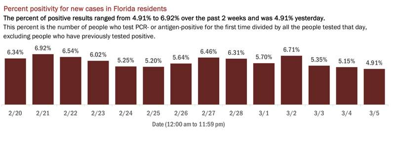 A look at the statewide positivity rate for new COVID-19 cases across Florida over the past two weeks.