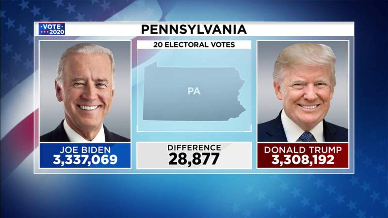 Pennsylvania victory is direct path to presidency for Biden