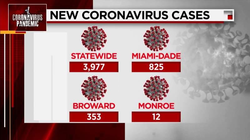 Florida reports 3,977 new COVID-19 cases Saturday