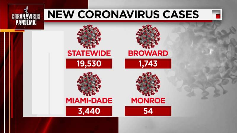 Florida reports 19,000+ more COVID-19 cases Friday