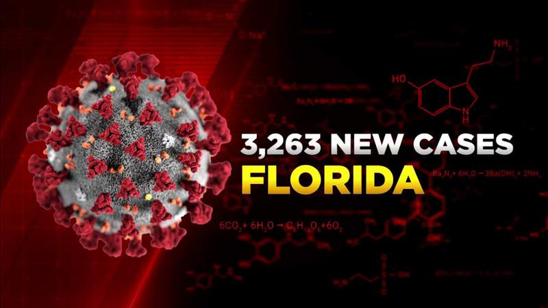Florida adds 3,263 COVID-19 cases Tuesday