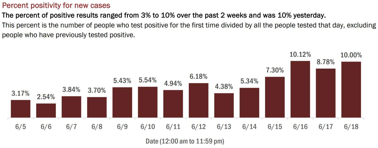 The percentage of Florida COVID-19 tests that have come back positive has increased in recent days.