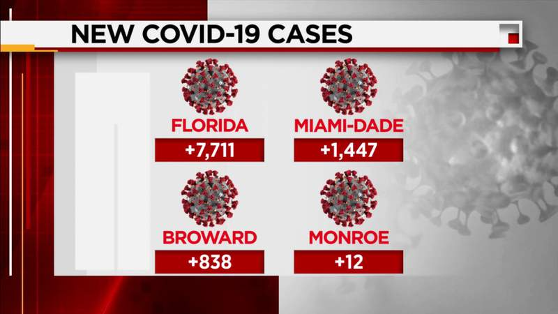 Florida reports 7,711 new COVID-19 cases Thursday