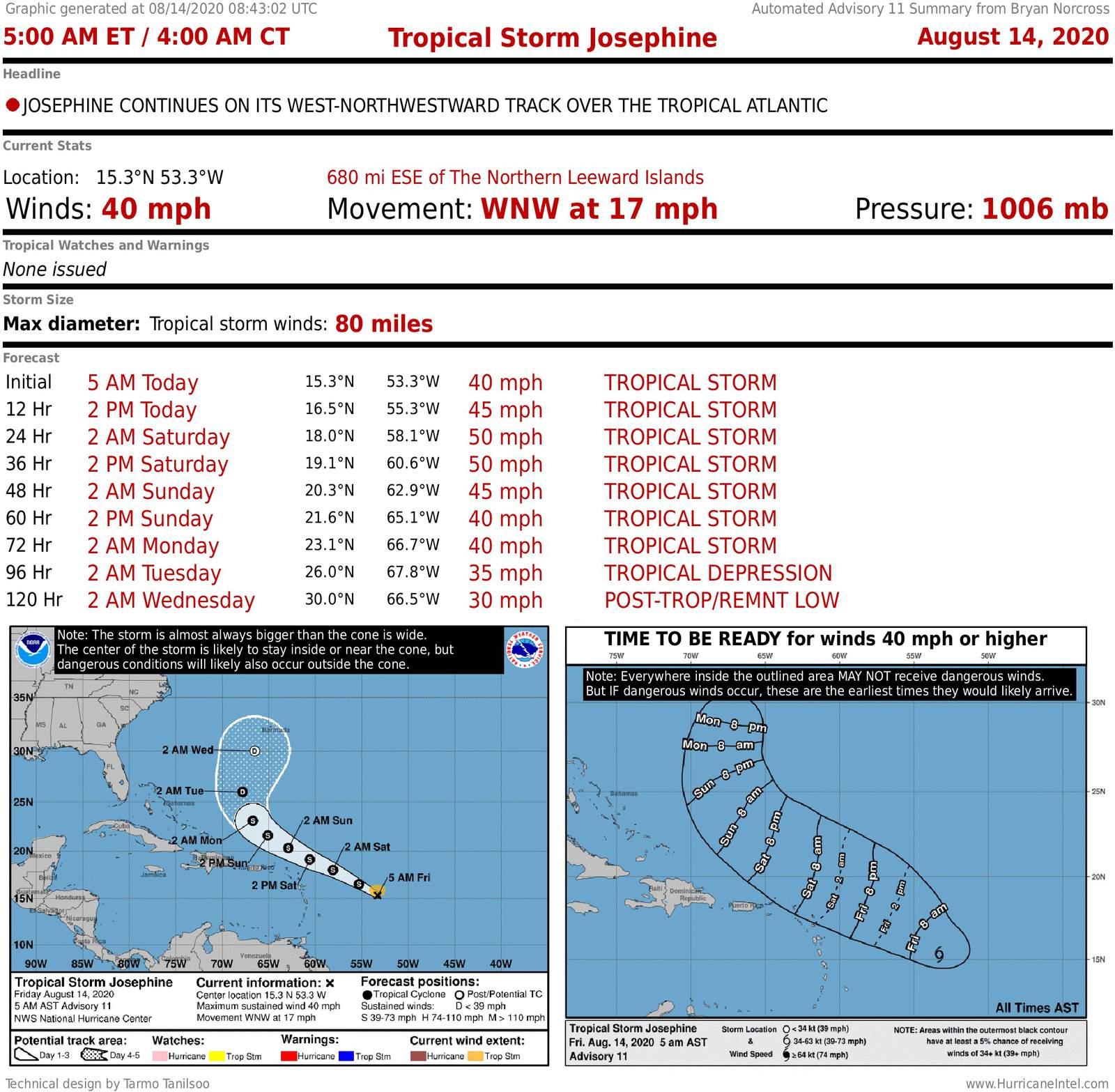 Tropical Storm Josephine Is Struggling While The Tropics Go Eerily Quiet