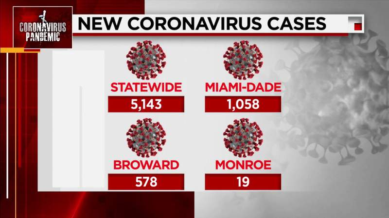 Florida adds 5,143 COVID-19 cases as millions more vaccine does coming