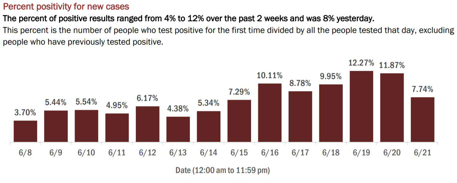 A look at the percent of COVID-19 cases that have come back positive in Florida in recent days.