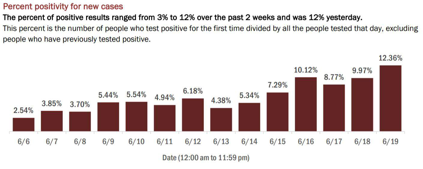 A look at the latest positivity percentage for COVID-19 testing in Florida.