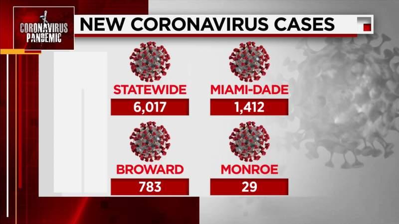 Florida reports over 6,000 new COVID-19 cases Saturday