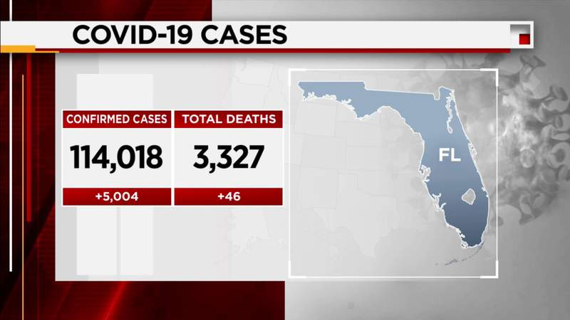 Florida reports 5,000+ more COVID-19 cases a day after setting record