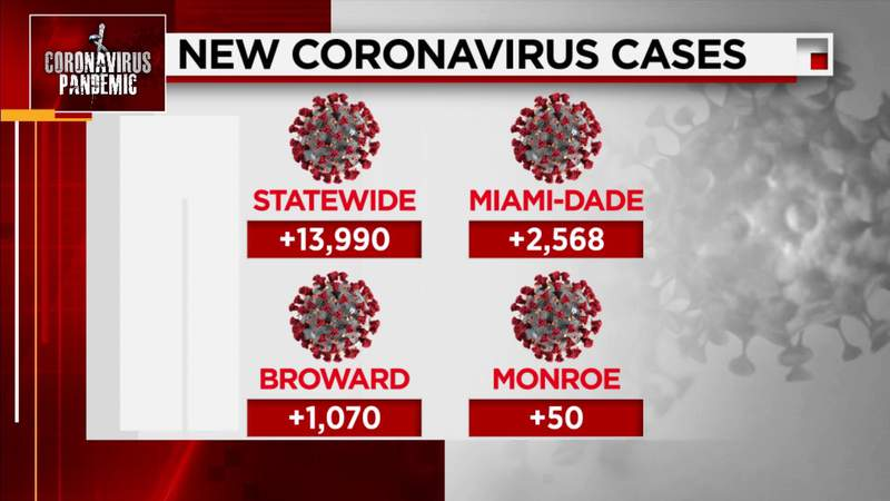 Florida confirms nearly 14,000 more COVID-19 cases Wednesday