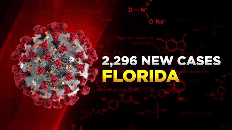 Florida reports 2,296 new COVID-19 cases Monday